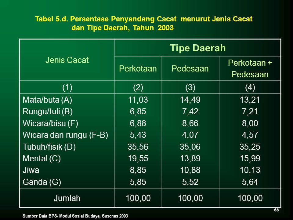 Tipe Daerah Jenis Cacat Perkotaan Pedesaan Perkotaan + (1) (2) (3) (4)