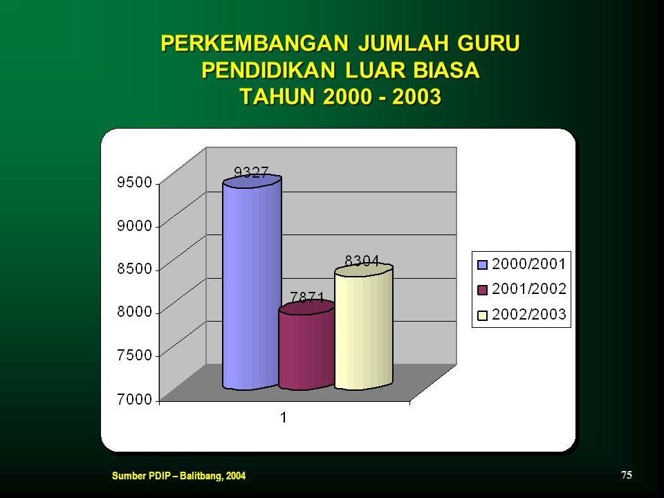 PERKEMBANGAN JUMLAH GURU PENDIDIKAN LUAR BIASA TAHUN 2000 - 2003