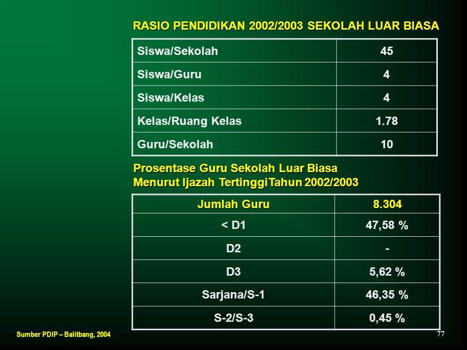 RASIO PENDIDIKAN 2002/2003 SEKOLAH LUAR BIASA