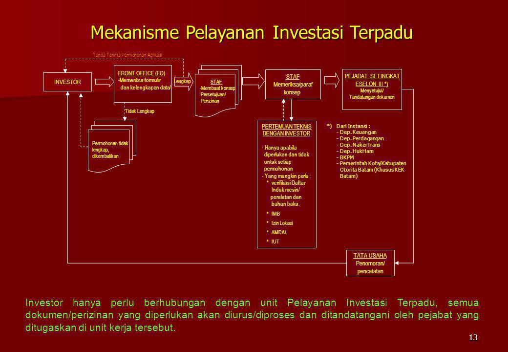 Mekanisme Pelayanan Investasi Terpadu