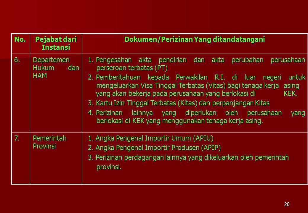 Dokumen/Perizinan Yang ditandatangani