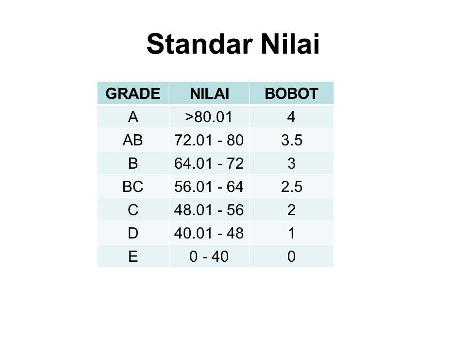 Standar Nilai GRADE NILAI BOBOT A >80.01 4 AB 72.01 - 80 3.5 B