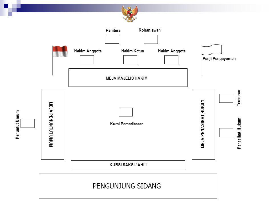 PENGUNJUNG SIDANG Panitera Rohaniawan Hakim Anggota Hakim Ketua
