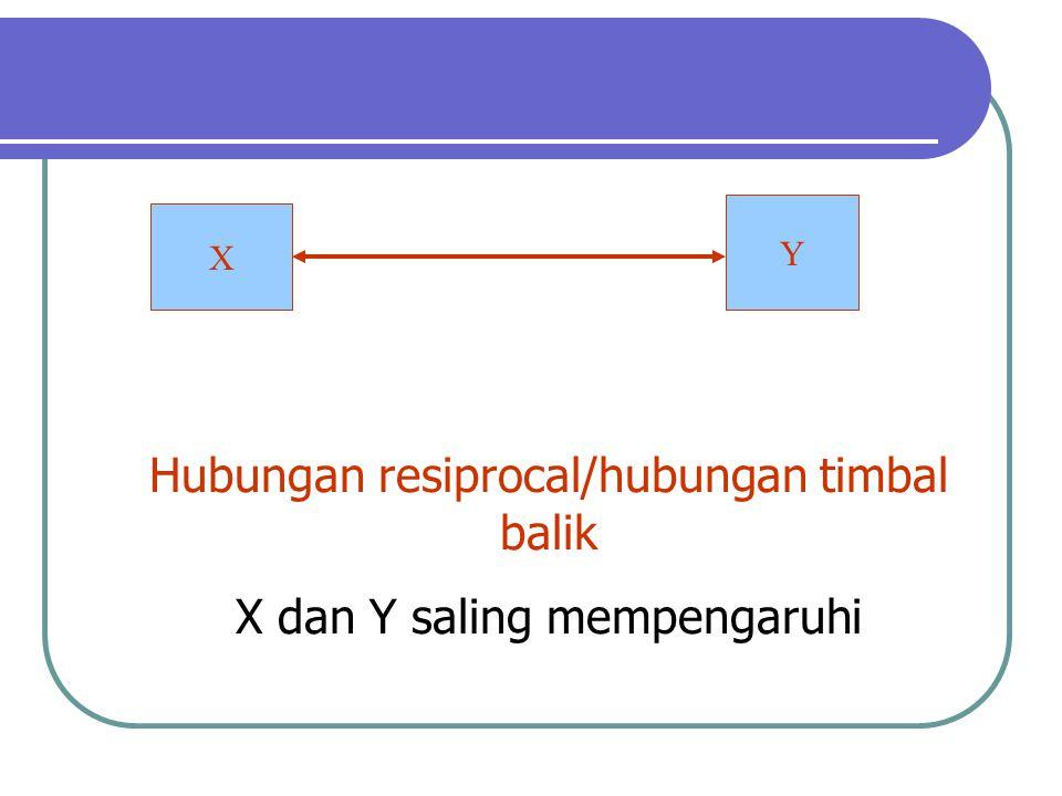 Hubungan resiprocal/hubungan timbal balik X dan Y saling mempengaruhi