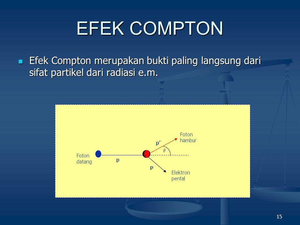 EFEK COMPTON Efek Compton merupakan bukti paling langsung dari sifat partikel dari radiasi e.m.  Foton datang.