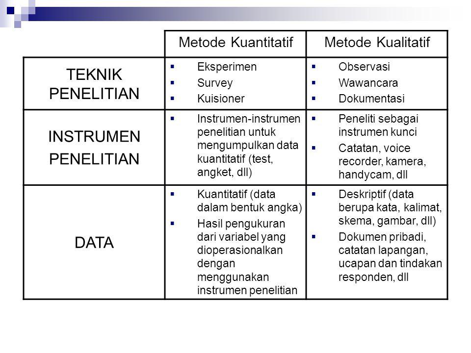 TEKNIK PENELITIAN INSTRUMEN PENELITIAN DATA Metode Kuantitatif