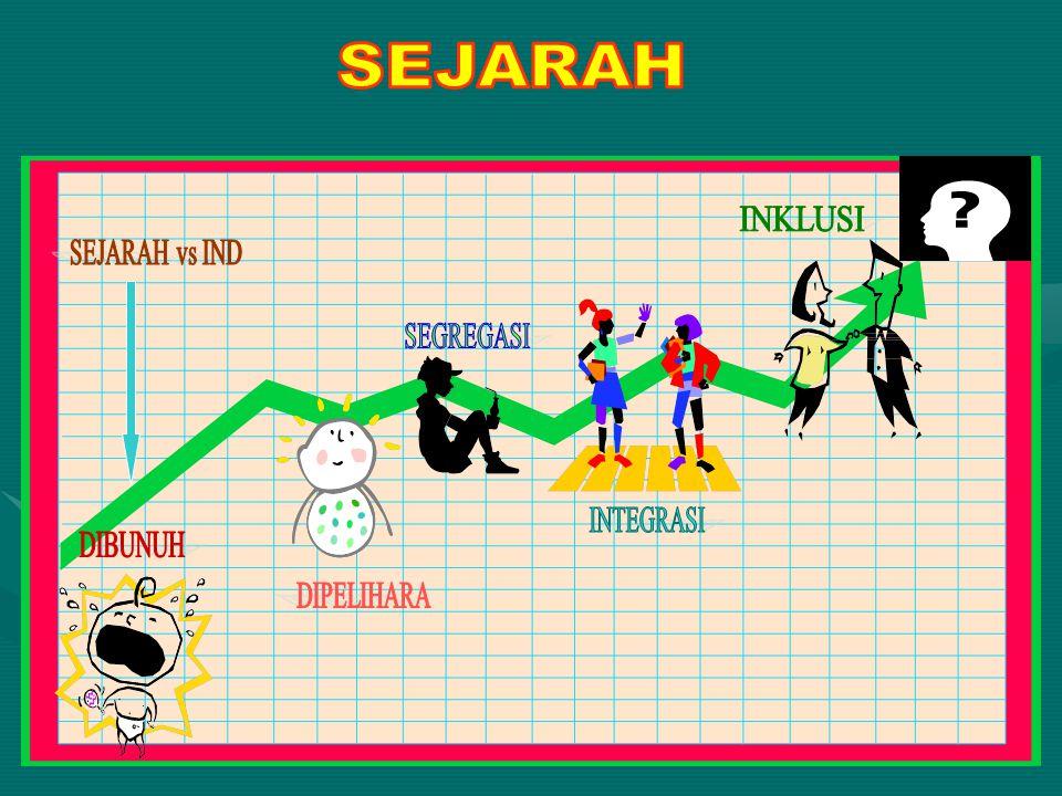 SEJARAH INKLUSI SEJARAH vs IND SEGREGASI INTEGRASI DIBUNUH DIPELIHARA