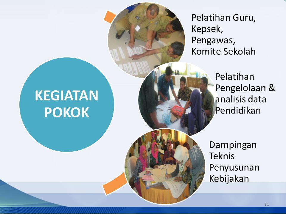 KEGIATAN POKOK Pelatihan Guru, Kepsek, Pengawas, Komite Sekolah