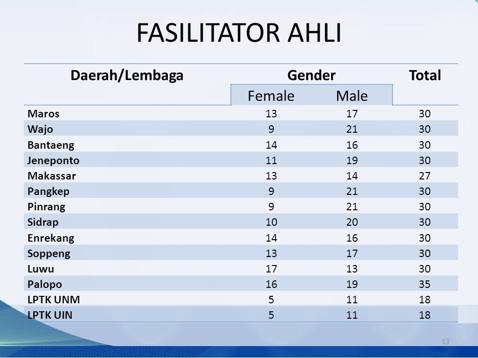 FASILITATOR AHLI Daerah/Lembaga Gender Total Female Male Maros 13 17