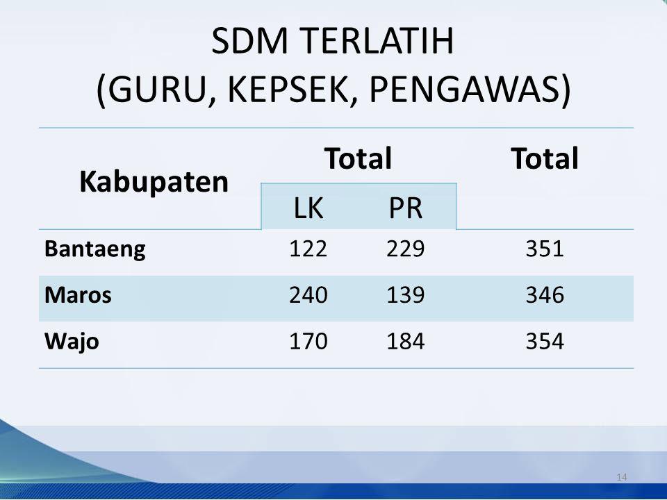SDM TERLATIH (GURU, KEPSEK, PENGAWAS)
