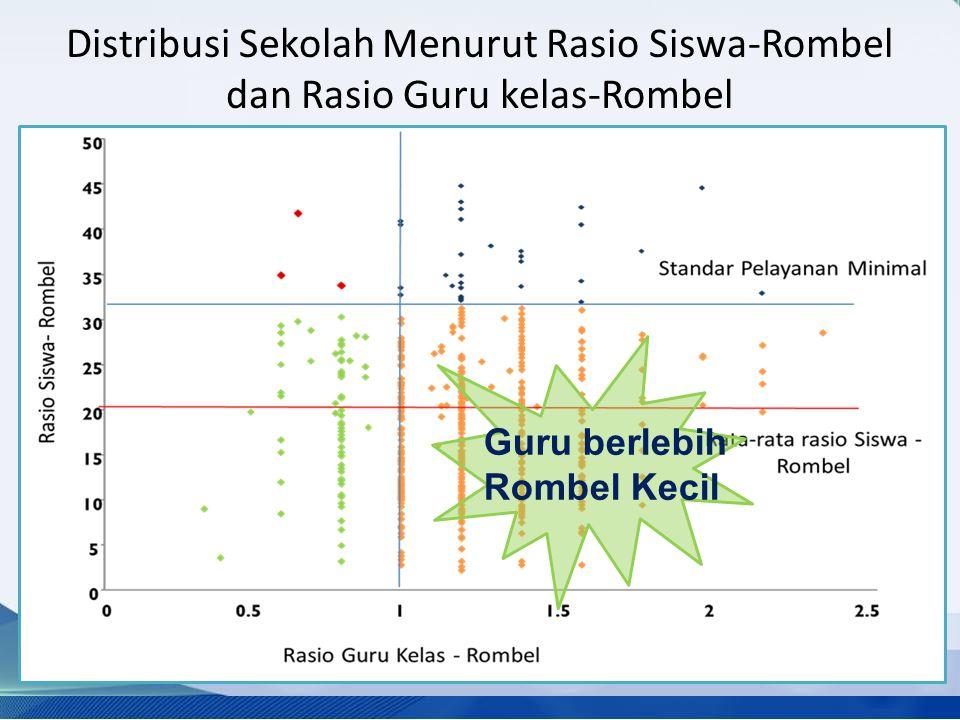 Distribusi Sekolah Menurut Rasio Siswa-Rombel dan Rasio Guru kelas-Rombel