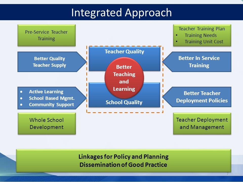 Integrated Approach Linkages for Policy and Planning