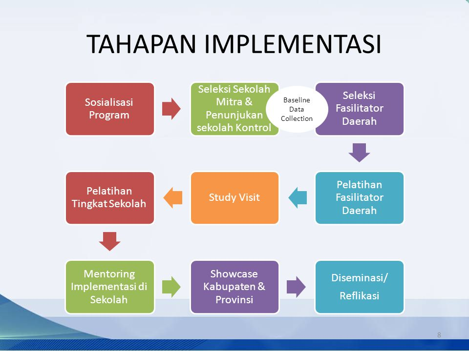 TAHAPAN IMPLEMENTASI Sosialisasi Program