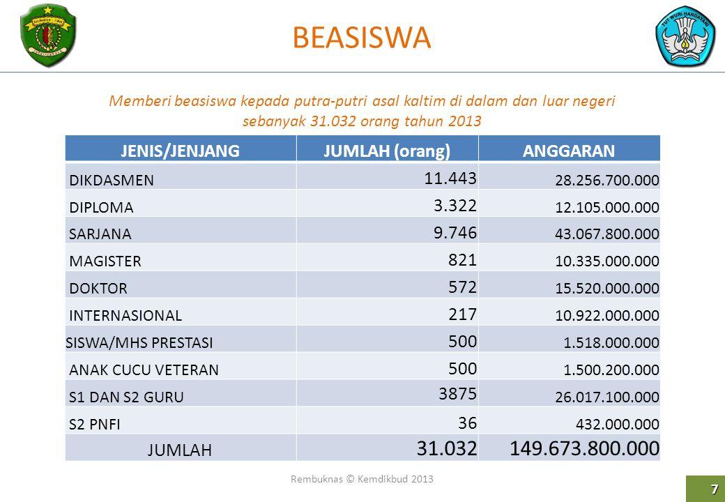BEASISWA 31.032 149.673.800.000 JENIS/JENJANG JUMLAH (orang) ANGGARAN