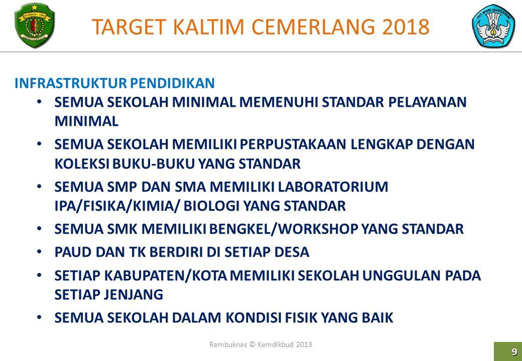 TARGET KALTIM CEMERLANG 2018