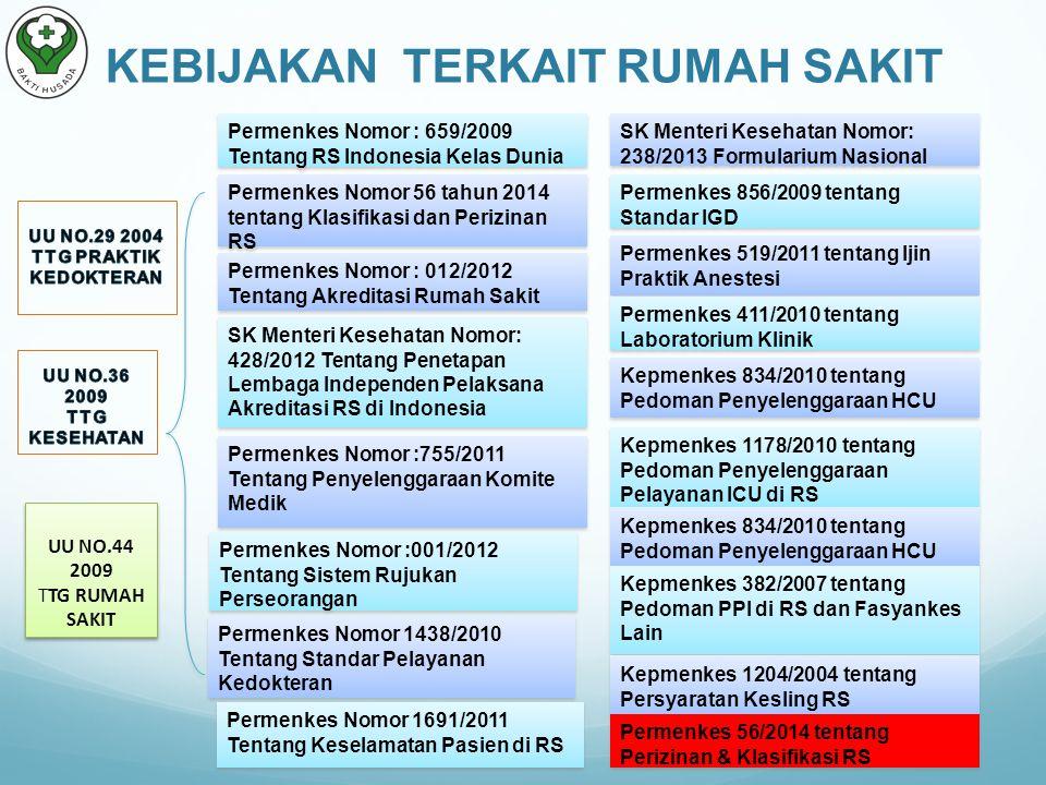 KEBIJAKAN TERKAIT RUMAH SAKIT UU NO.29 2004 TTG PRAKTIK KEDOKTERAN
