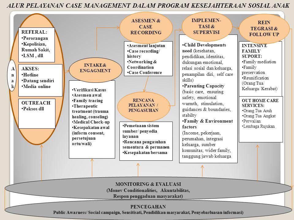 ALUR PELAYANAN CASE MANAGEMENT DALAM PROGRAM KESEJAHTERAAN SOSIAL ANAK