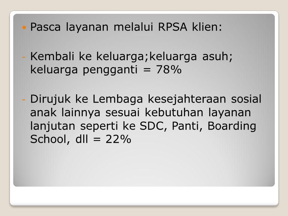 Pasca layanan melalui RPSA klien: