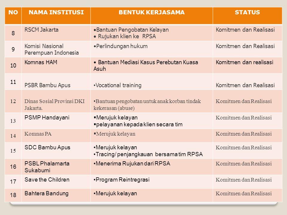 NO NAMA INSTITUSI. BENTUK KERJASAMA. STATUS. 8. RSCM Jakarta. Bantuan Pengobatan Kelayan. Rujukan klien ke RPSA.