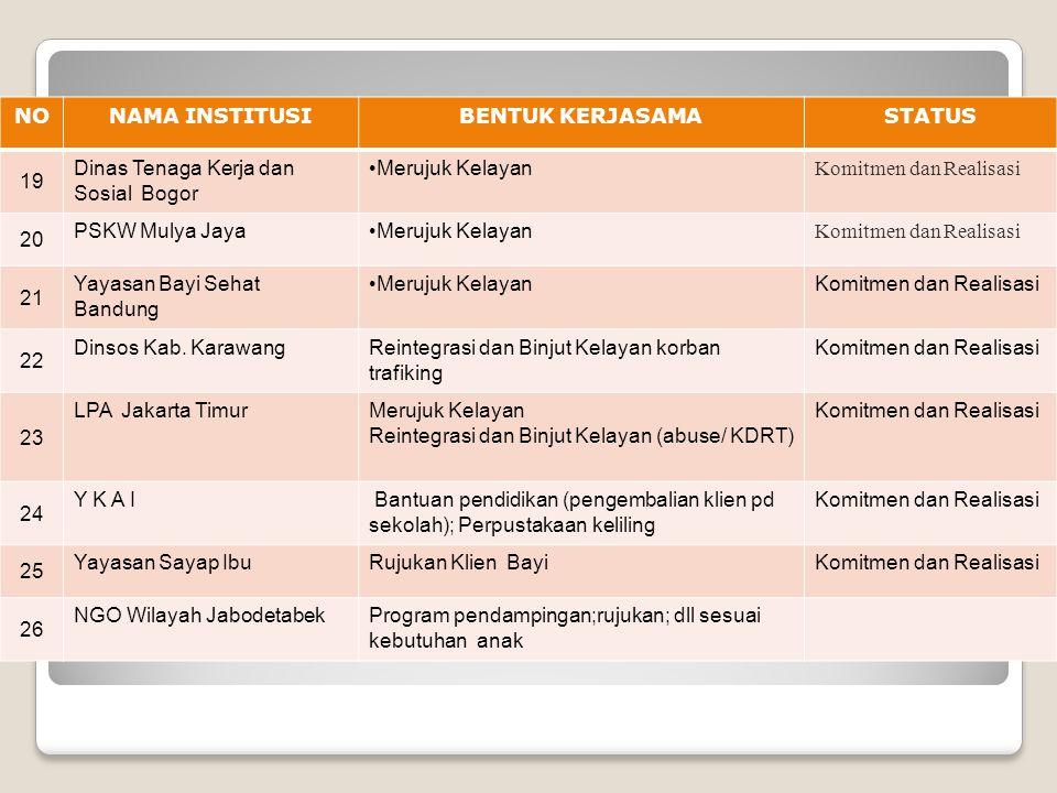 NO NAMA INSTITUSI. BENTUK KERJASAMA. STATUS. 19. Dinas Tenaga Kerja dan Sosial Bogor. Merujuk Kelayan.