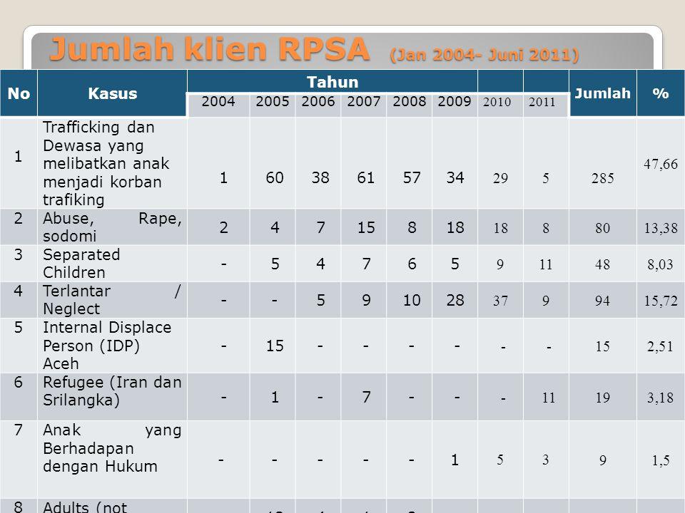 Jumlah klien RPSA (Jan 2004- Juni 2011)
