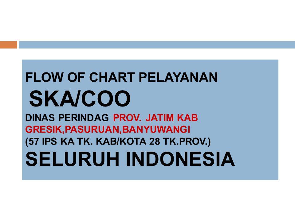 FLOW OF CHART PELAYANAN SKA/COO DINAS PERINDAG PROV