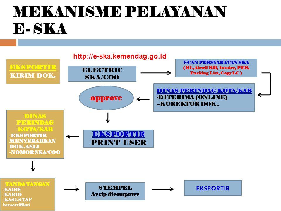 MEKANISME PELAYANAN E- SKA