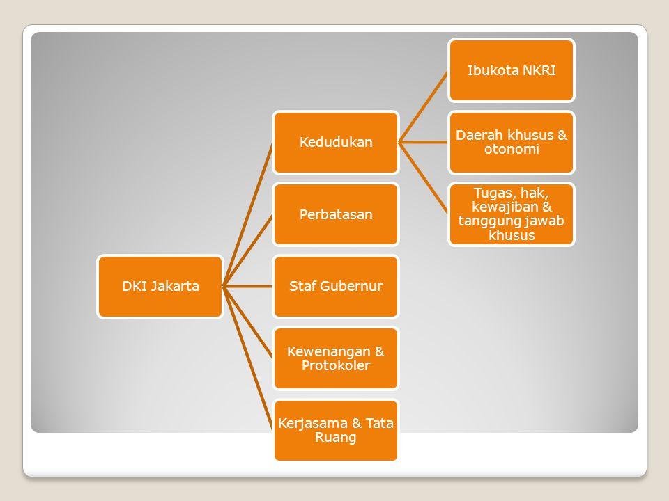 Daerah khusus & otonomi Tugas, hak, kewajiban & tanggung jawab khusus