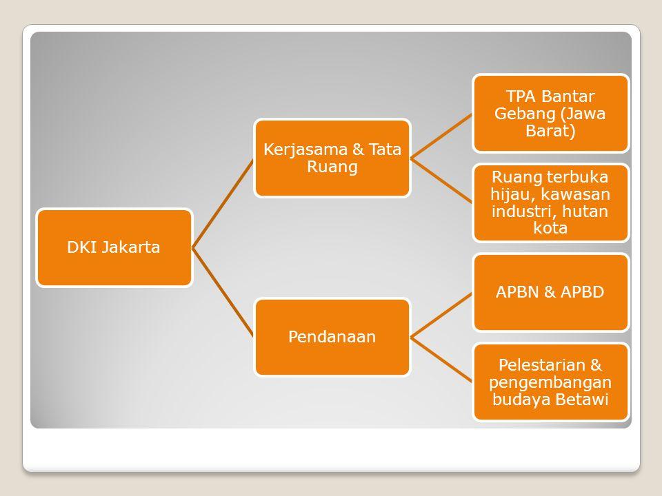 TPA Bantar Gebang (Jawa Barat)
