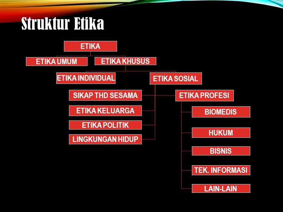 Struktur Etika ETIKA ETIKA UMUM ETIKA KHUSUS ETIKA INDIVIDUAL