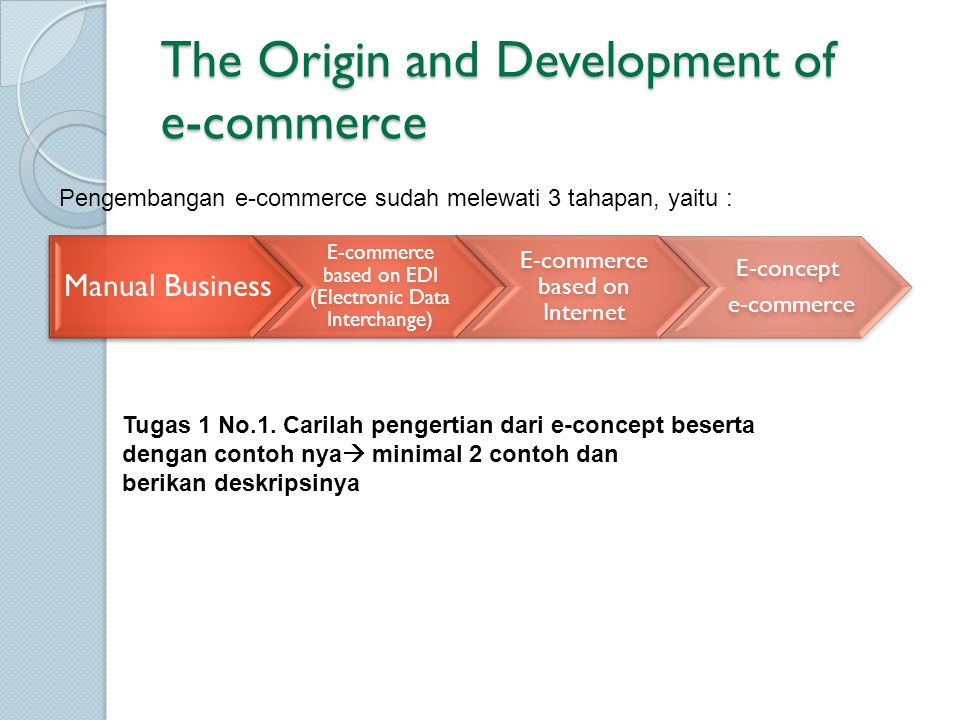 The Origin and Development of e-commerce