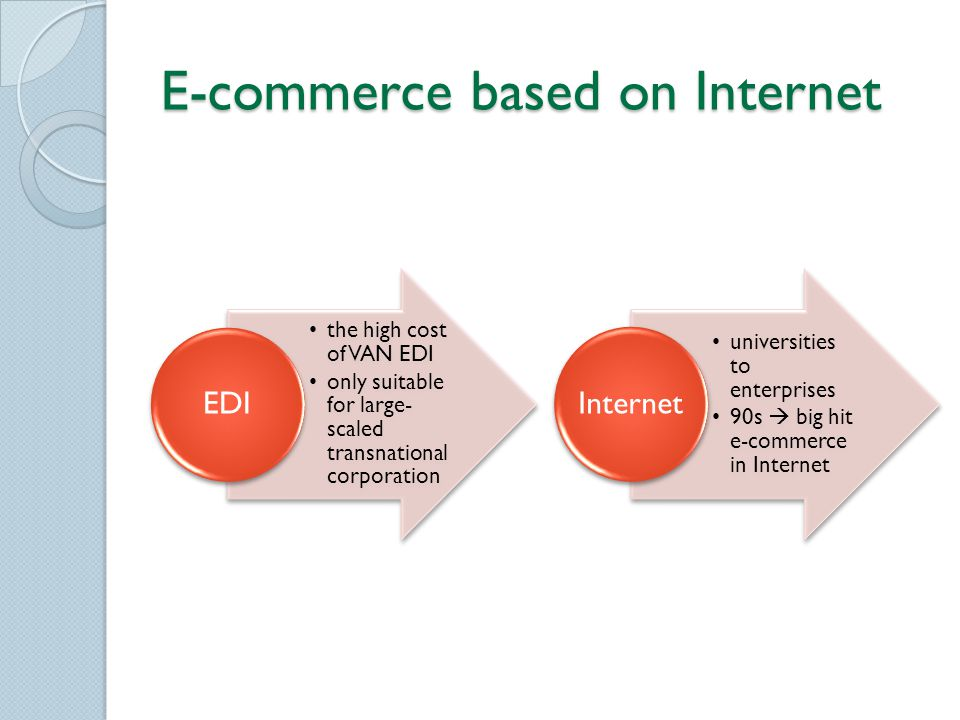 E-commerce based on Internet