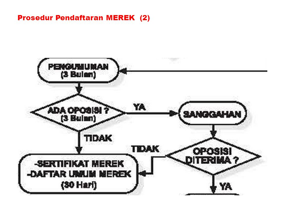 Prosedur Pendaftaran MEREK (2)
