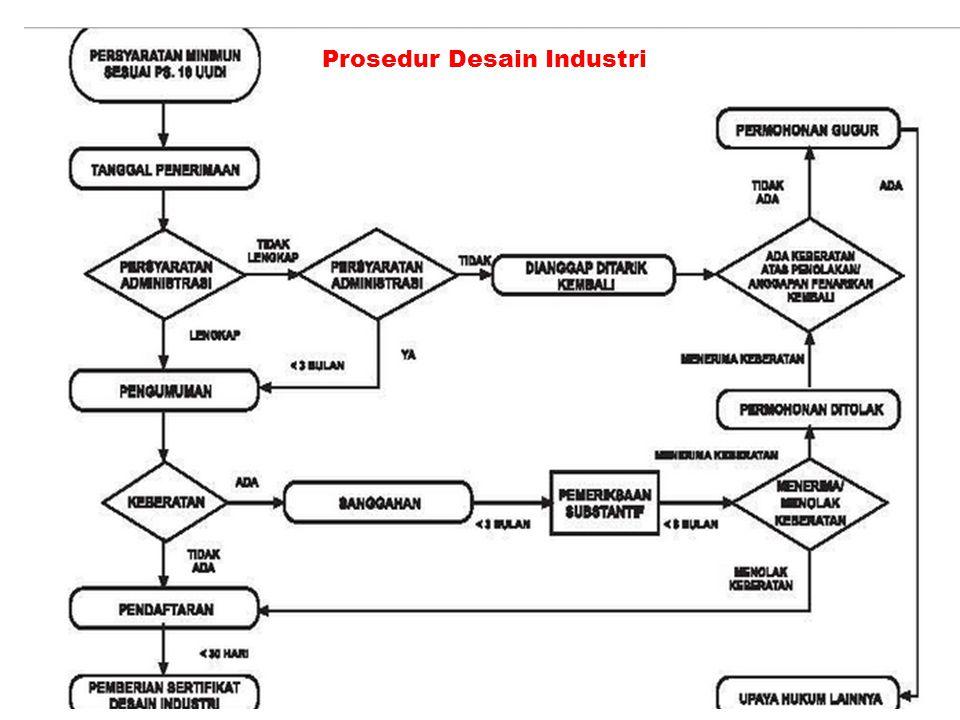 Prosedur Desain Industri