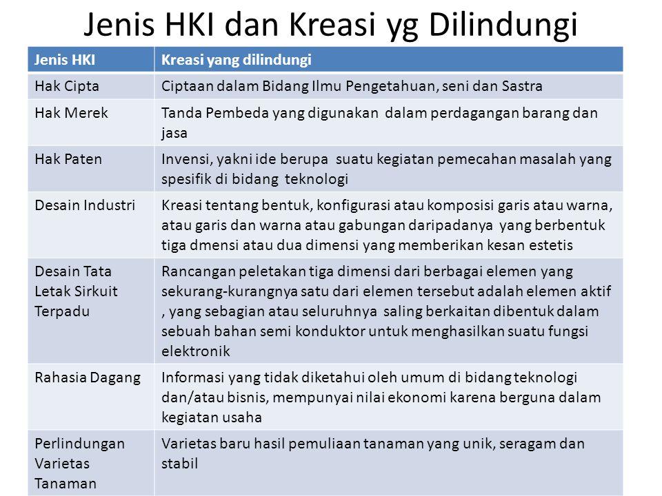 Jenis HKI dan Kreasi yg Dilindungi