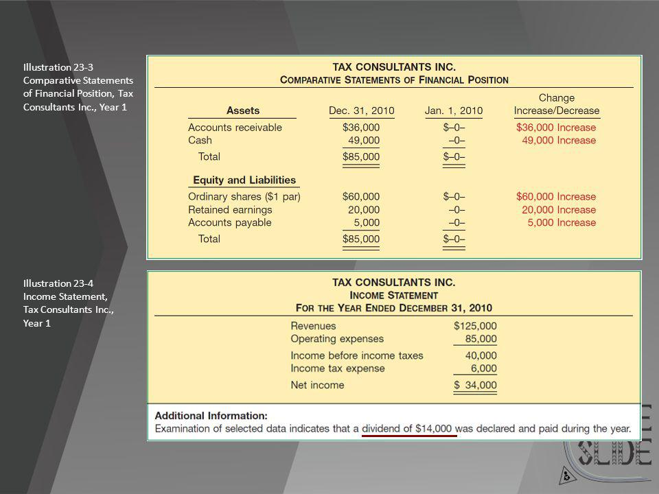 Illustration 23-3 Comparative Statements. of Financial Position, Tax Consultants Inc., Year 1. Illustration 23-3.