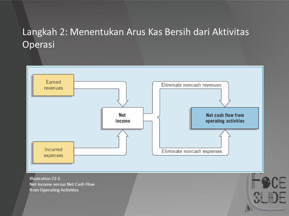 Langkah 2: Menentukan Arus Kas Bersih dari Aktivitas Operasi