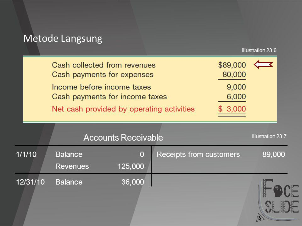 Metode Langsung Accounts Receivable 1/1/10 Balance 0
