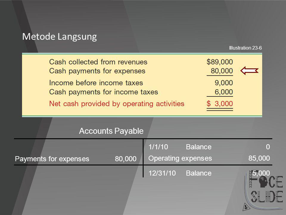 Metode Langsung Accounts Payable 1/1/10 Balance 0