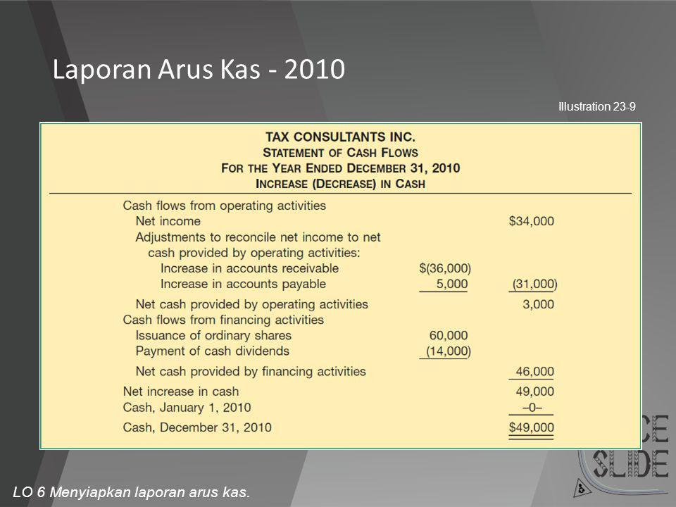 Laporan Arus Kas - 2010 LO 6 Menyiapkan laporan arus kas.