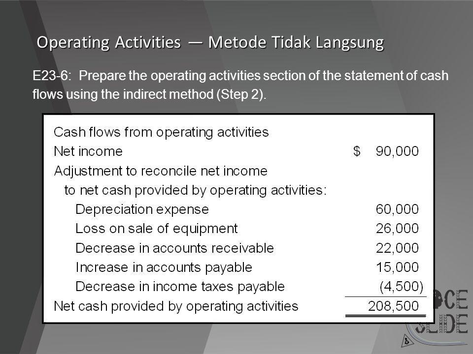 Operating Activities — Metode Tidak Langsung