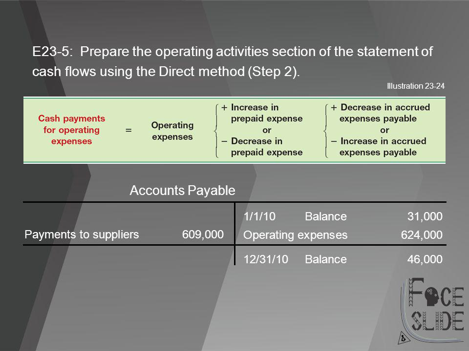 E23-5: Prepare the operating activities section of the statement of cash flows using the Direct method (Step 2).
