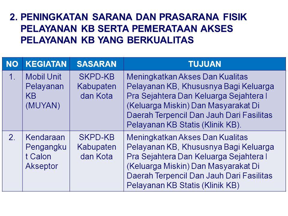 SKPD-KB Kabupaten dan Kota