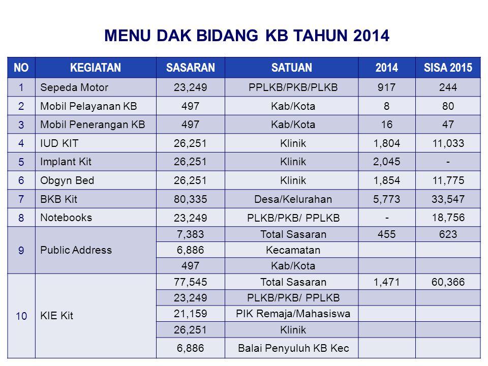 MENU DAK BIDANG KB TAHUN 2014