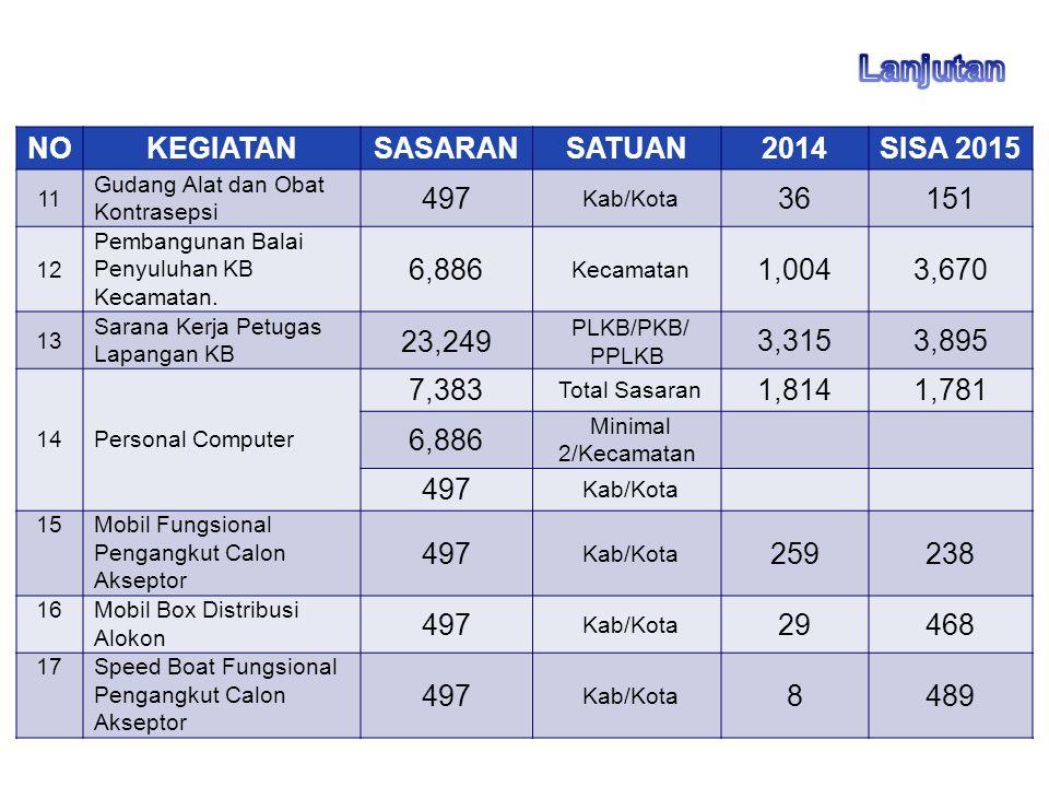 Lanjutan NO KEGIATAN SASARAN SATUAN 2014 SISA 2015 497 36 151 6,886