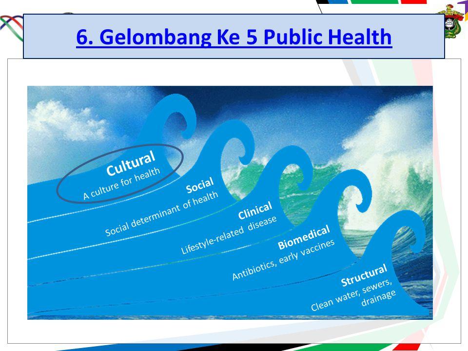 6. Gelombang Ke 5 Public Health