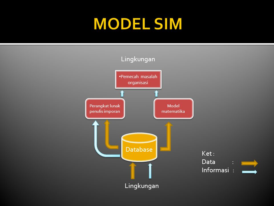 MODEL SIM Lingkungan Database Ket : Data : Informasi : Lingkungan