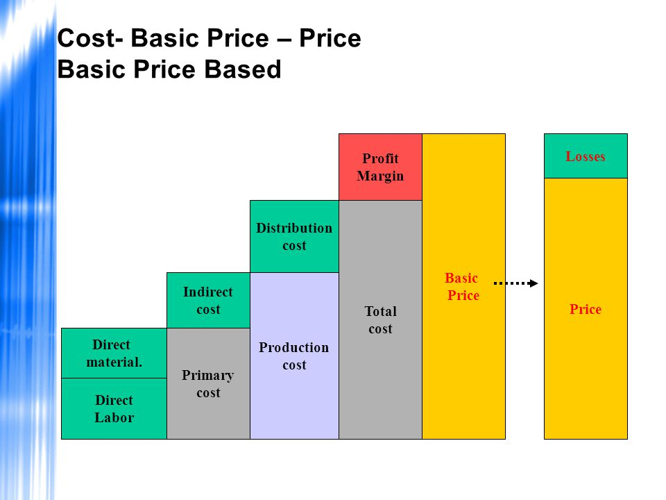 Cost- Basic Price – Price Basic Price Based