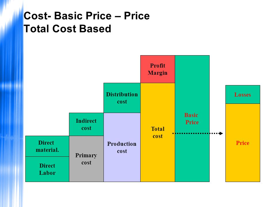 Cost- Basic Price – Price Total Cost Based