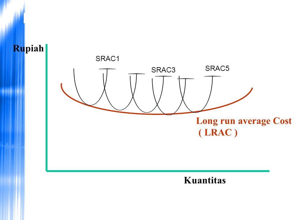Long run Average Cost Rupiah Long run average Cost ( LRAC ) Kuantitas
